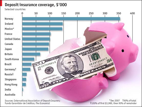Fondo Garantia Depositos. Comparativa Paises