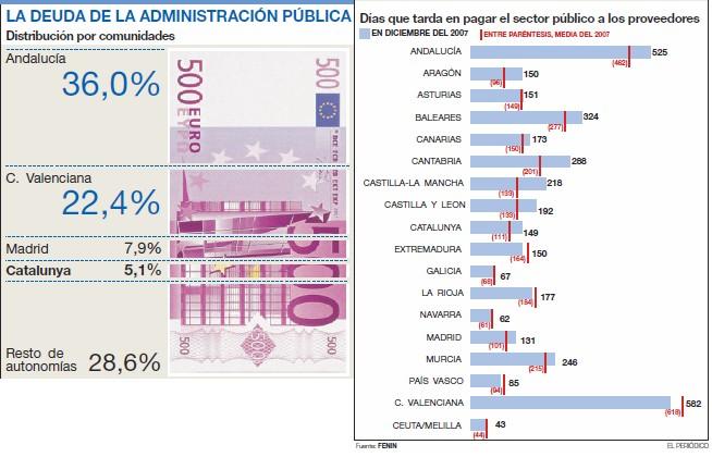 morosidad administracion publica ayuntamientos